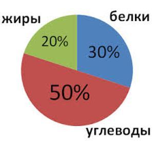 Процентное соотношение углеводов, жиров и белков на день