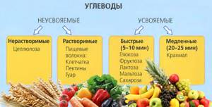 Список продуктов богатых углеводами