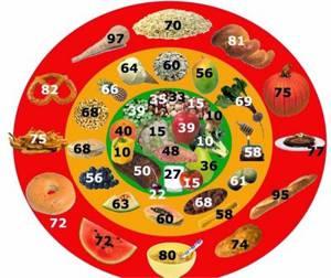 Гликемический индекс овощей, фруктов, каш и прочих классов продуктов