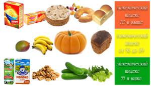 Таблицы гликемического индекса по различным классам продуктов