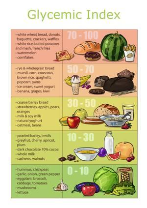 Что может дать таблица соотношения гликемического индекса и калорийности продуктов питания