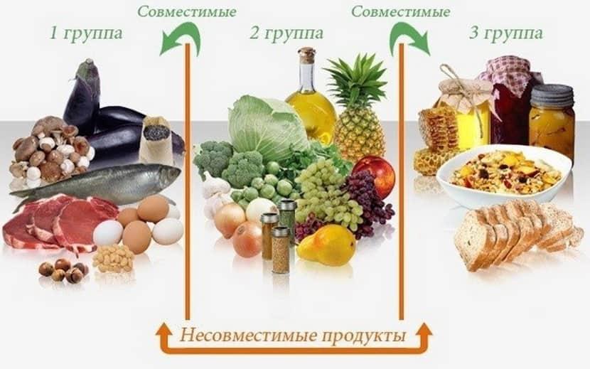 диета по группе крови: 2 положительная