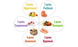 эффективная диета для похудения живота и боков